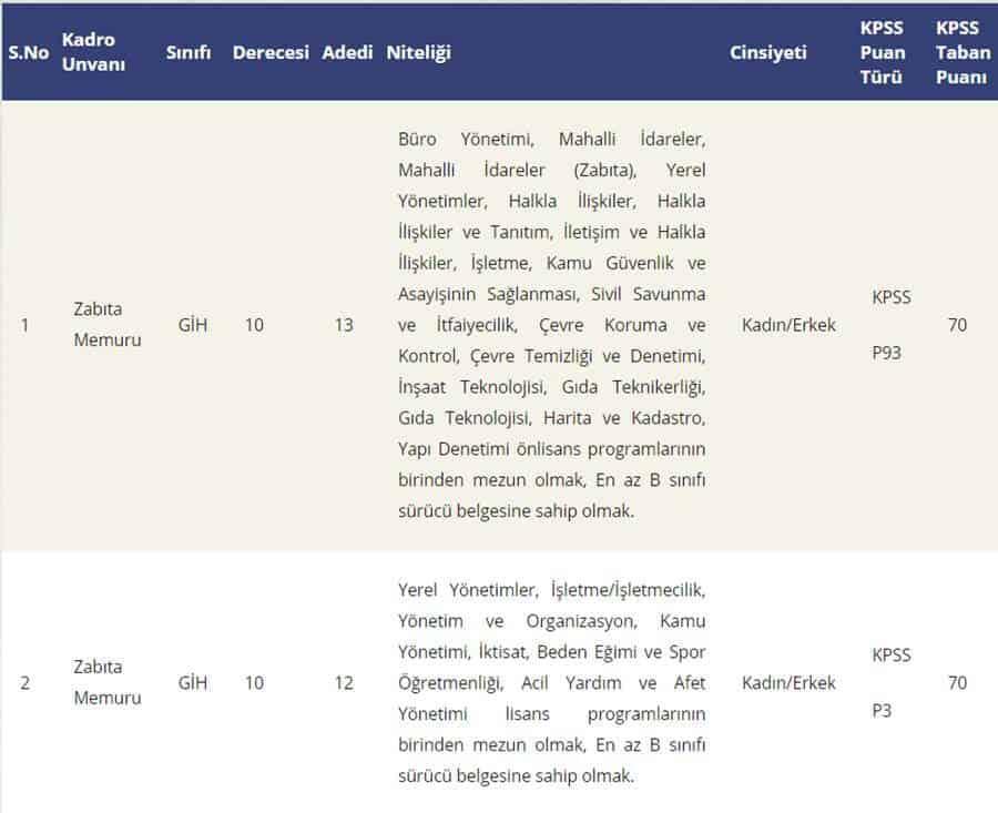 kağıthane belediyesi 25 zabıta ilanı