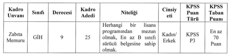 bodrum belediyesi 25 zabıta alım ilanı