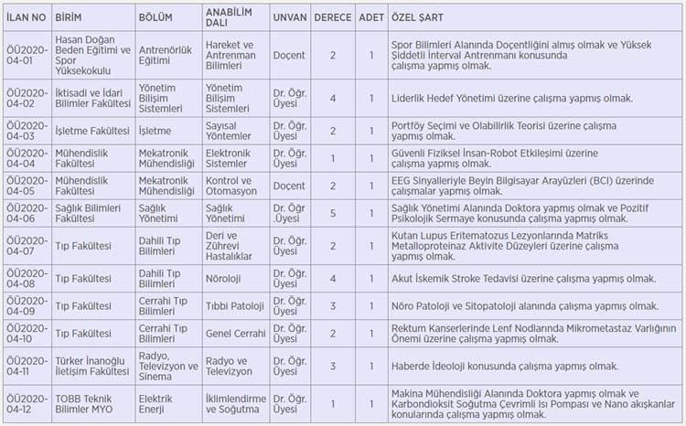 Karabük Üniversitesi 12 Öğretim Üyesi Alım İlanı