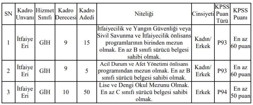 Muğla Büyükşehir Belediyesi 70 Memur Alım İlanı
