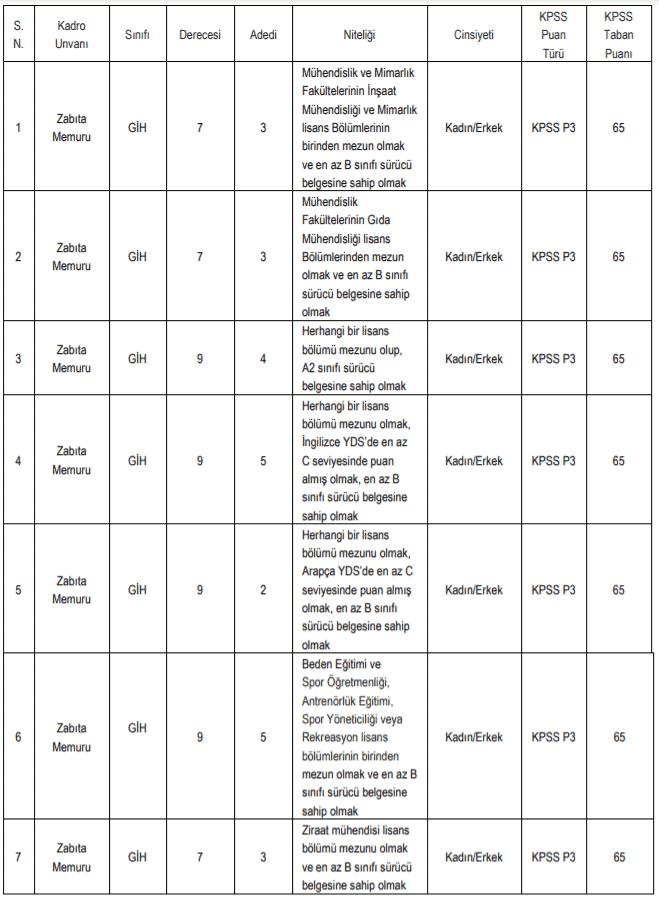 şişli belediyesi 25 zabıta memuru alım ilanı